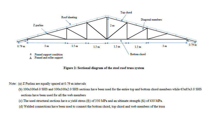 Solved Please Help Or Some Example For The Steel Truss De
