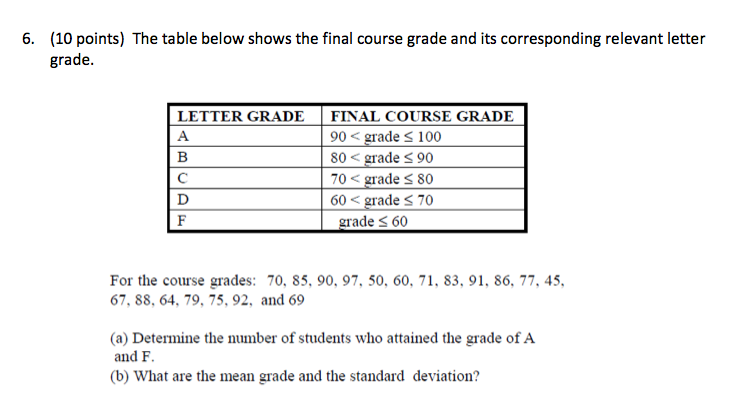 Solved: The Table Below Shows The Final Course Grade And I
