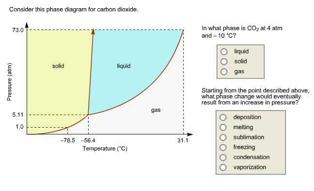 Solved: Consider This Phase Diagram For Carbon. Which Phas ...