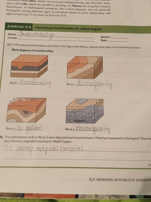 Unconformity rock dating diagram
