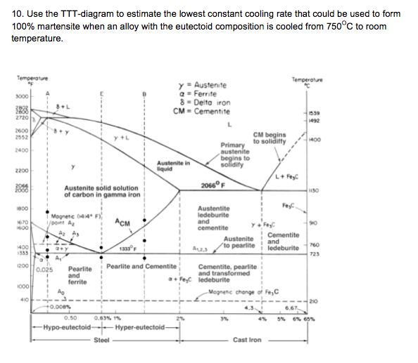 Solved use the ttt diagram to estimate the lowest constan question use the ttt diagram to estimate the lowest constant cooling rate that could be used to form 100 ccuart Image collections