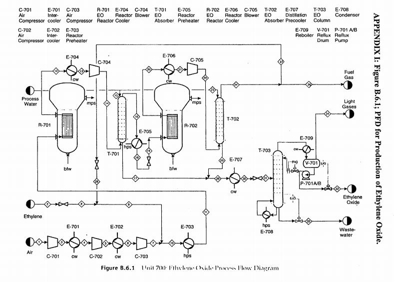 solved  ethylene oxide is a chemical used to make ethylene