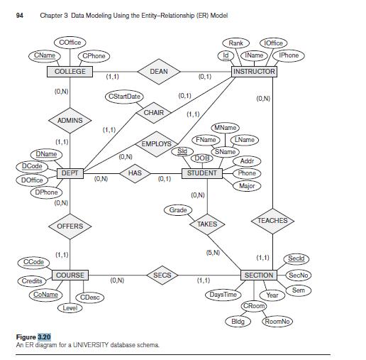 get er diagram from mysql database mysql er diagram university solved: map the university database schema shown in figure ...