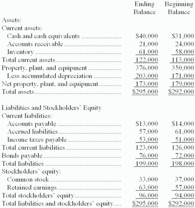 Image For Cezar Corporations Comparative Balance Sheet Appears Below The Company Did Not Dispose Of