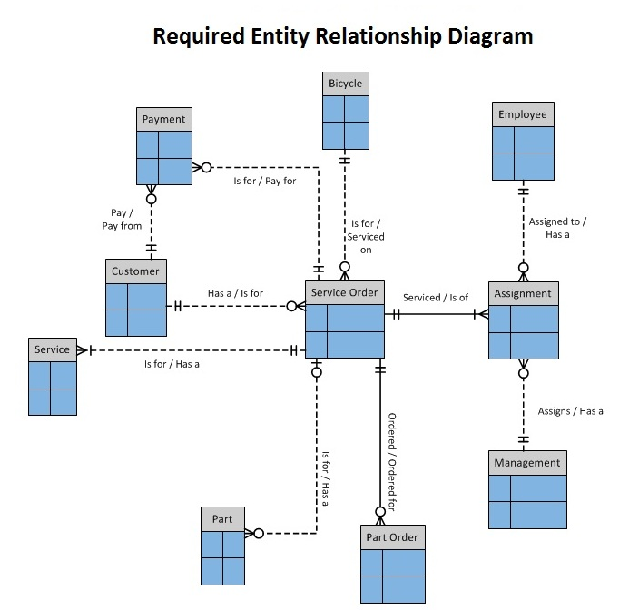 I Need Help Drawing A Level 2 Data Flow Diagram Fo
