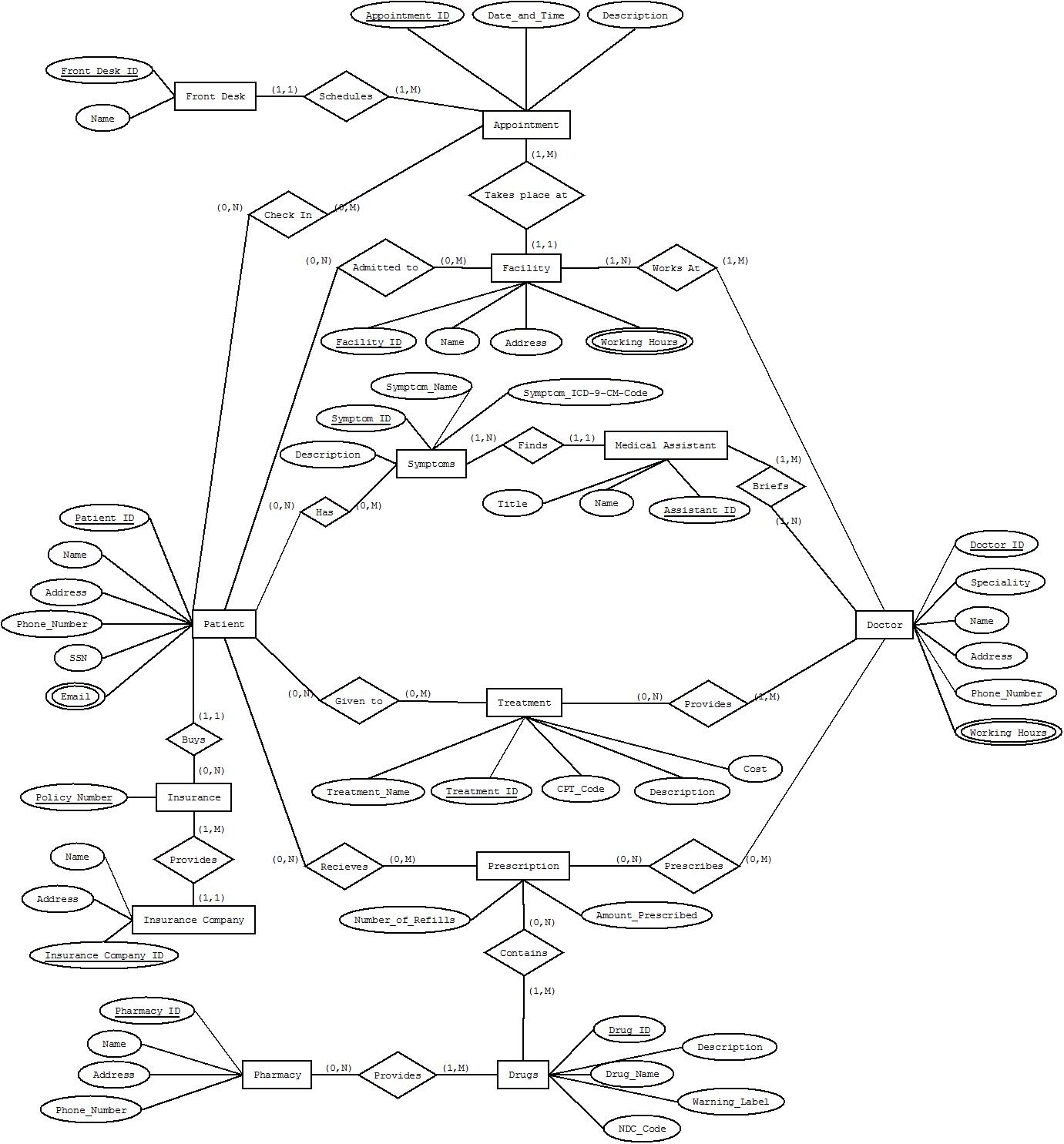 solved  create a relational schema from this erd