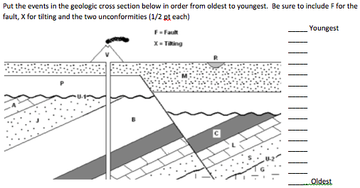 Solved: 1. Put The Events In The Geologic Cross Section Be ...
