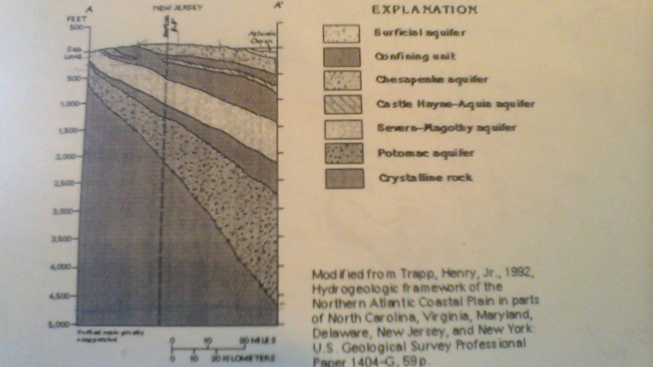 Modified from Trapp Henry Jr 1992 Hydrogeologic fr