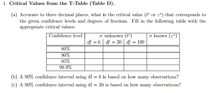 1 critical values from the t table table d a for T table 99 confidence interval