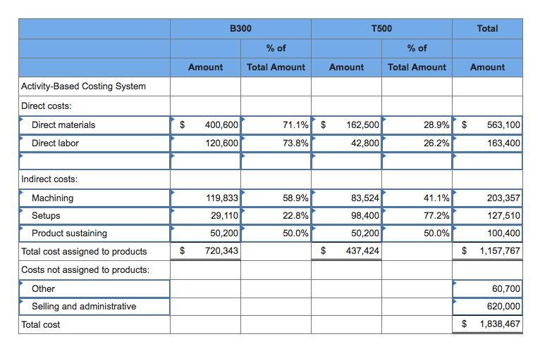 Comparison of Product Costing Systems