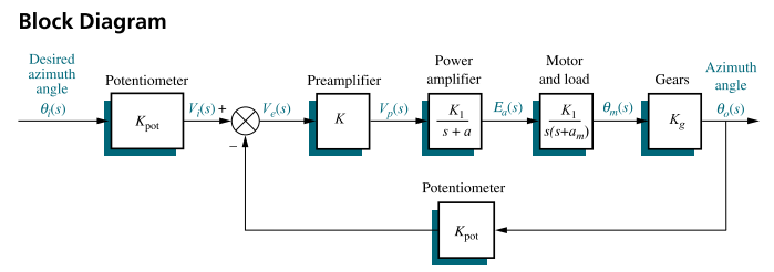 antenna azimuth spot management procedure assignment