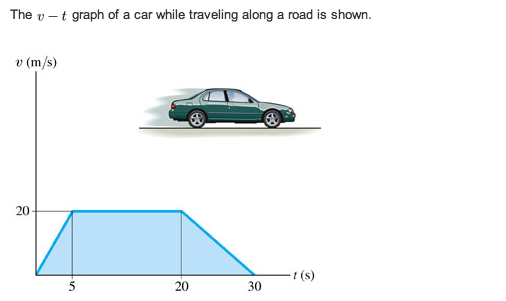 Solved: The V - T Graph Of A Car While Traveling Along A R ...