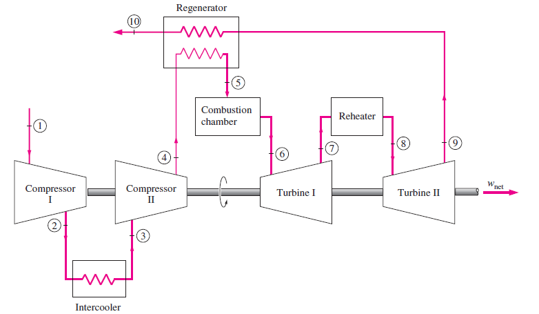 gas turbine power plant block diagram