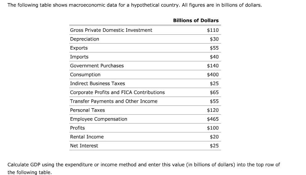 National Income Accounting in Economics: Definition, Uses & Equation