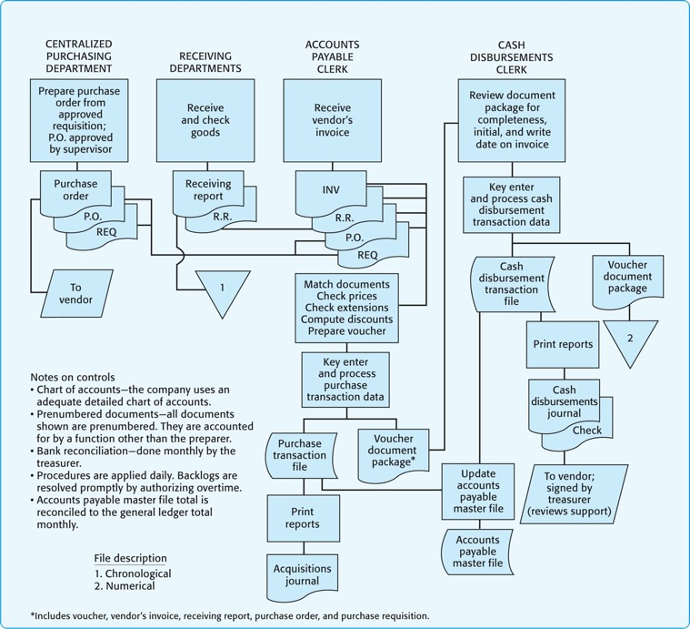 Solved: Review The Internal Control Flowchart Presented In