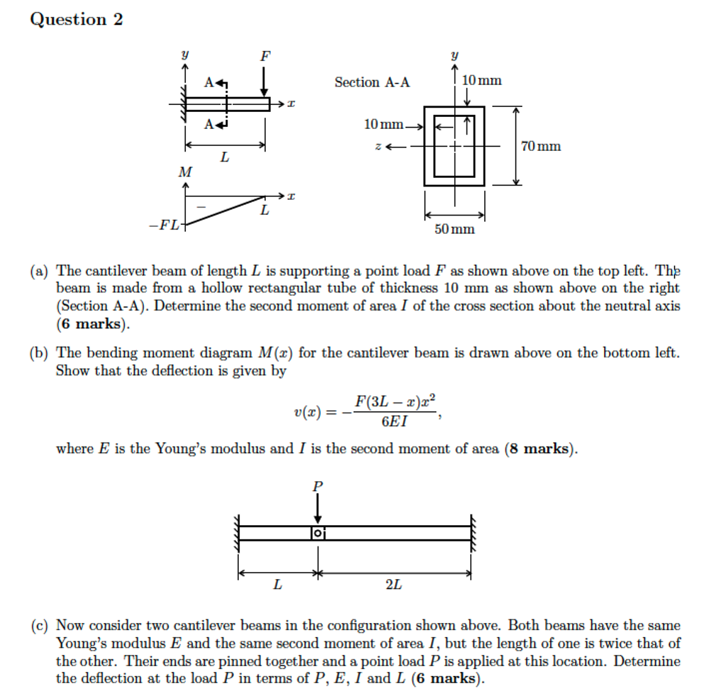 Cantilever Beam With Applied Moment Draw The Shear And Diagram For Overhang Cheggcom Question Of Length Is Supporting A Point Load As Shown Above On