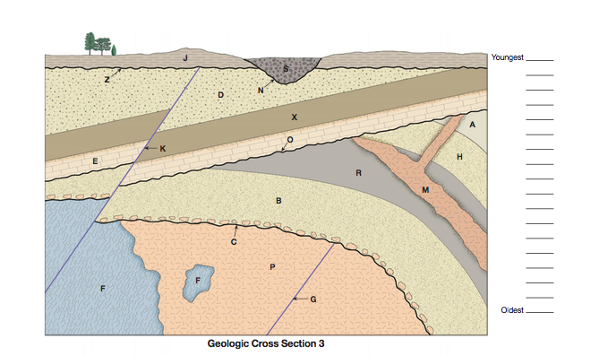 Geologic cross section relative dating geology