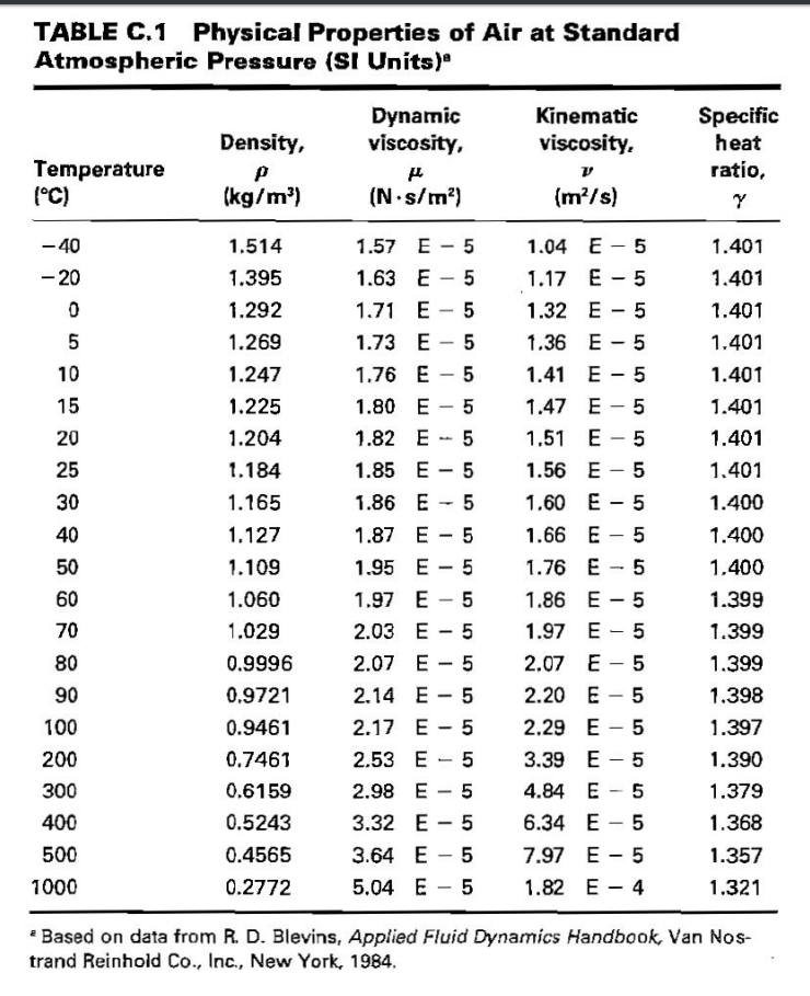 Kinematic viscosity table - Atmospheric pressure conversion table ...