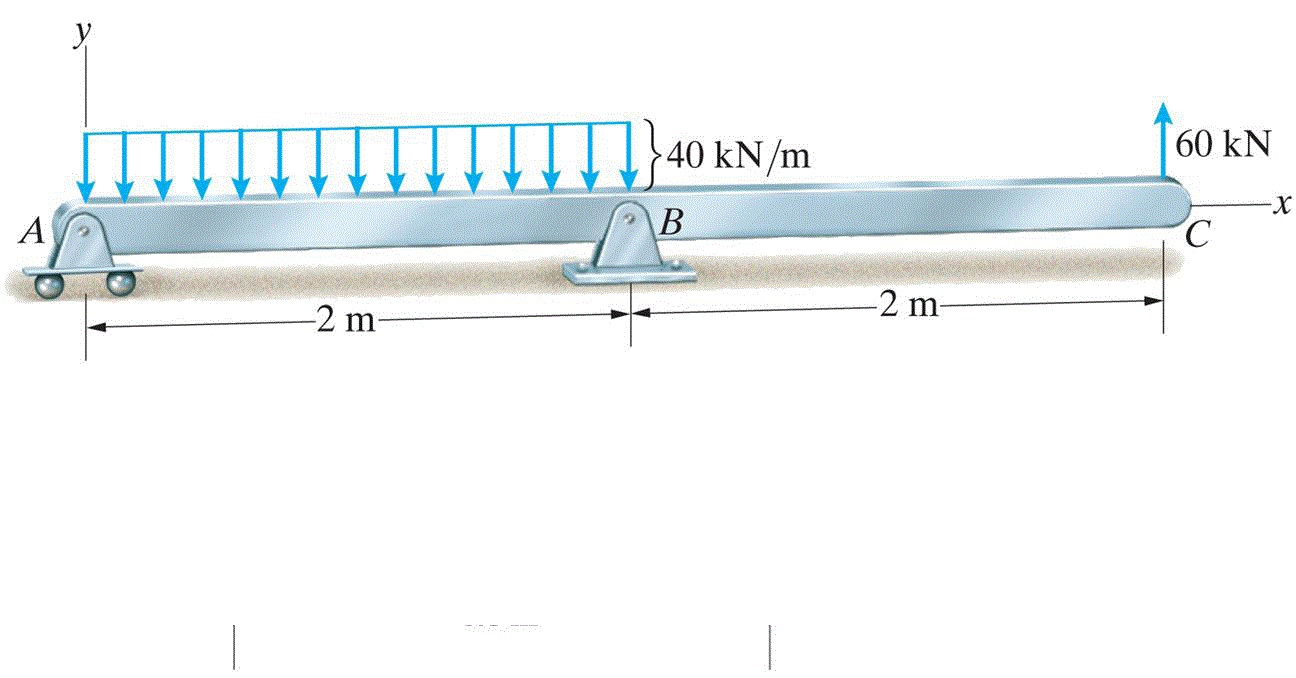 Solved Draw The Internal Bending Moment And Shear Force D Diagrams Best Answer