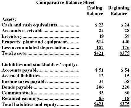 how to close owner's equity account