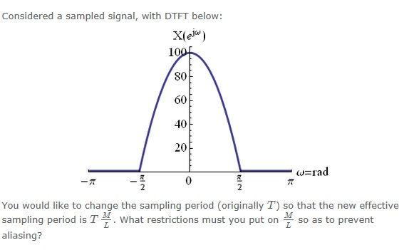 Considered a sampled signal, with DTFT below: You