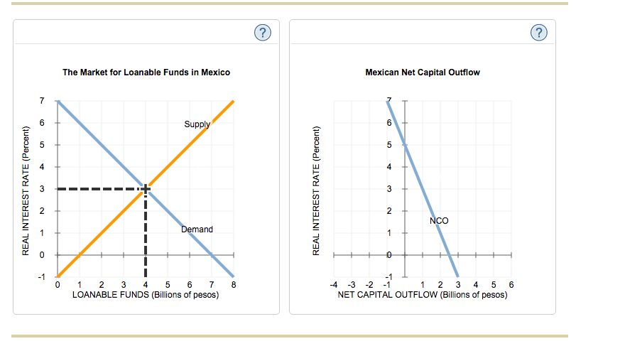 relationship between interest rates and cost of capital