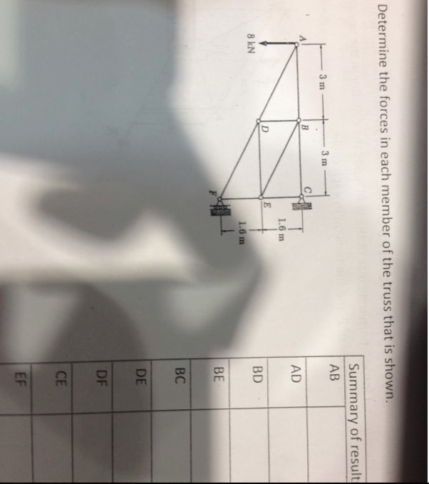 Determine the forces in each member of the truss t