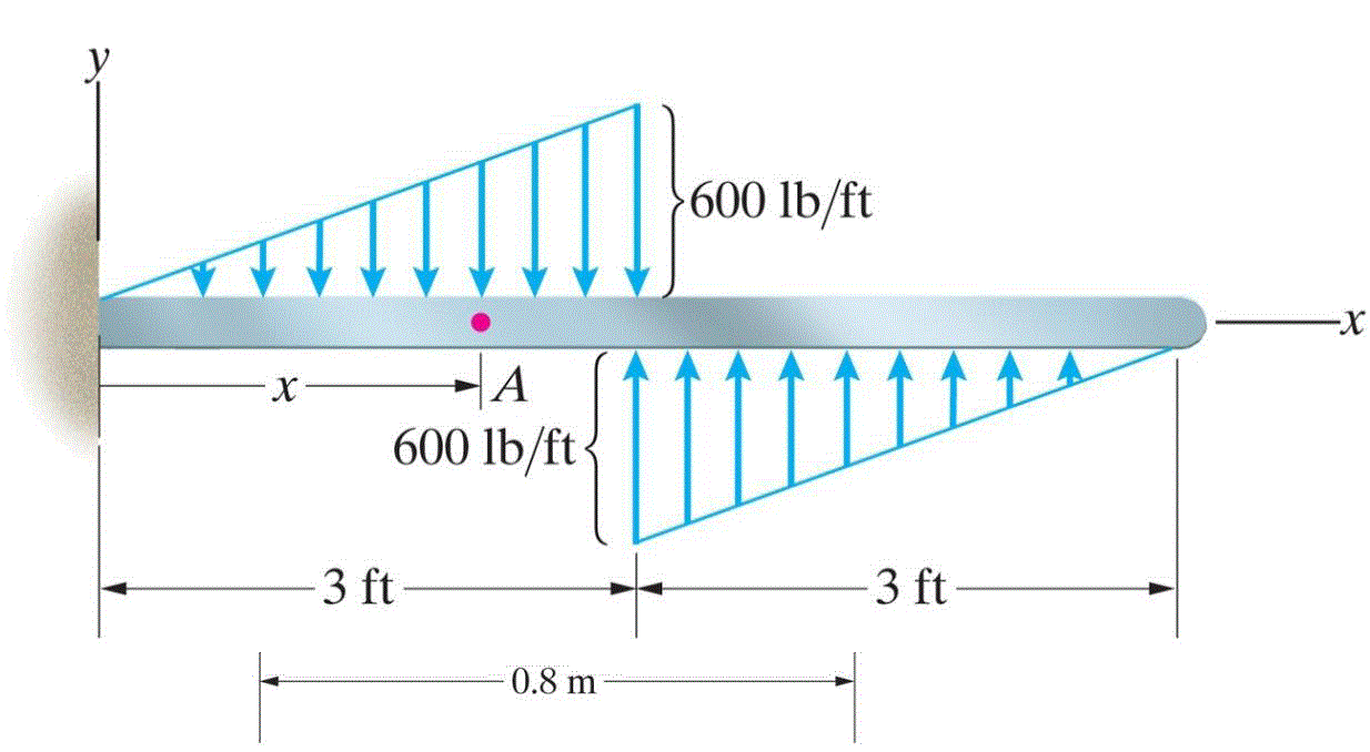 Solved Determine The Internal Bending Moment M Shear For Force Diagram Best Answer