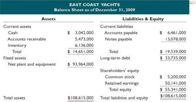 financing east coast yachts expansion plans with a bond issue solution