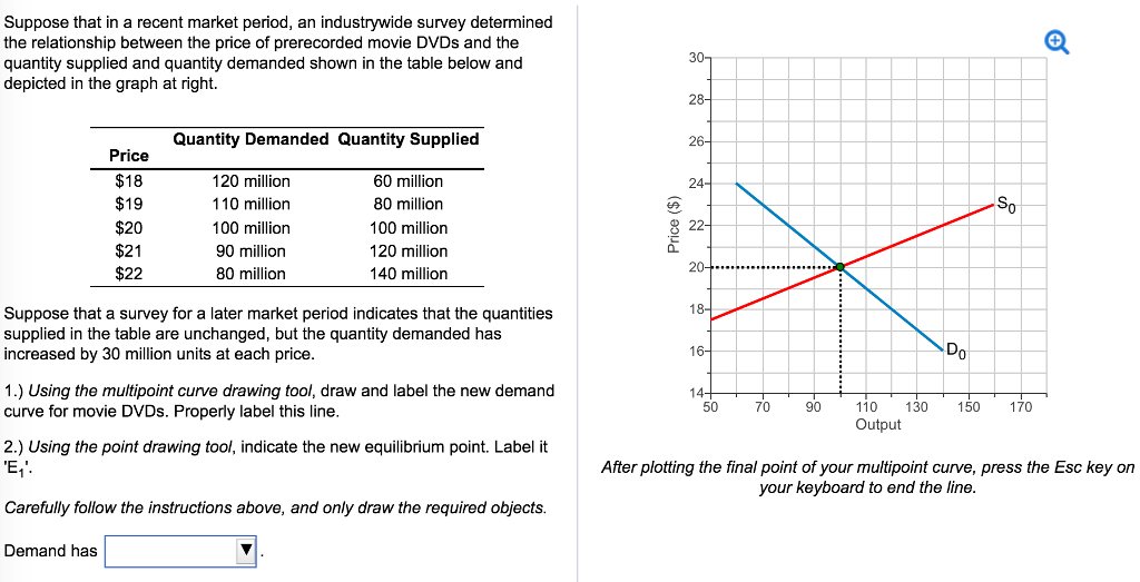 price and quantity supplied have a blank relationship charts