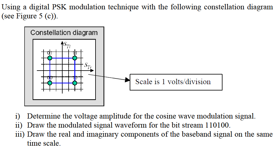 application of digital modulation techniques term paper Modulation techniquesmodulation techniques modulation is the process in which a signal is entered into and transmitted by a signal carrier.