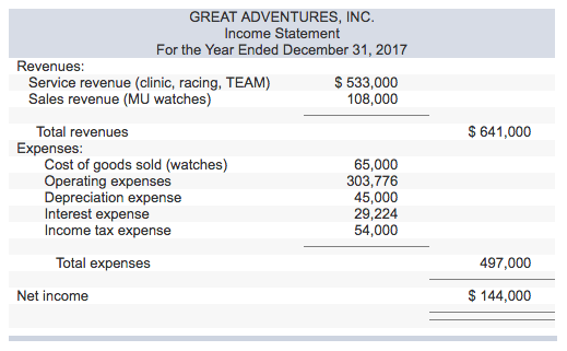 Income statement balance sheet and cash flow statemnts for medieval adventures