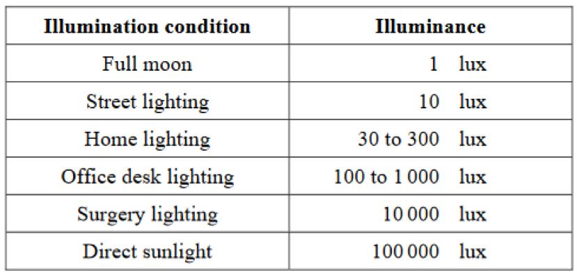 luminance and illuminance relationship quiz