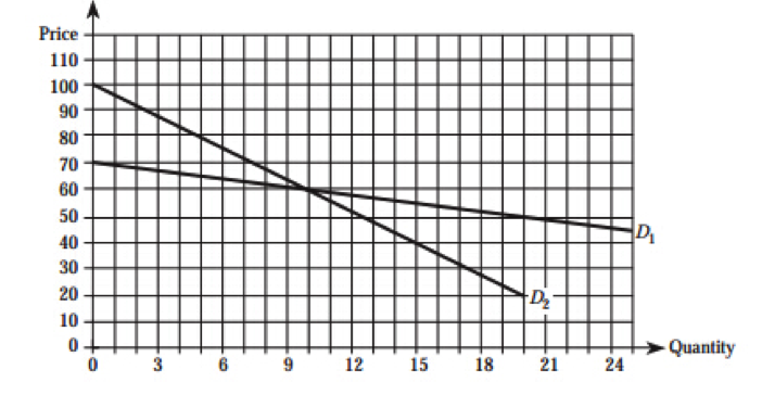 Multiple choice questions with graphs
