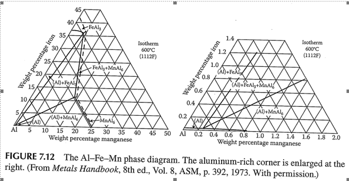 download asm phase diagram handbook free