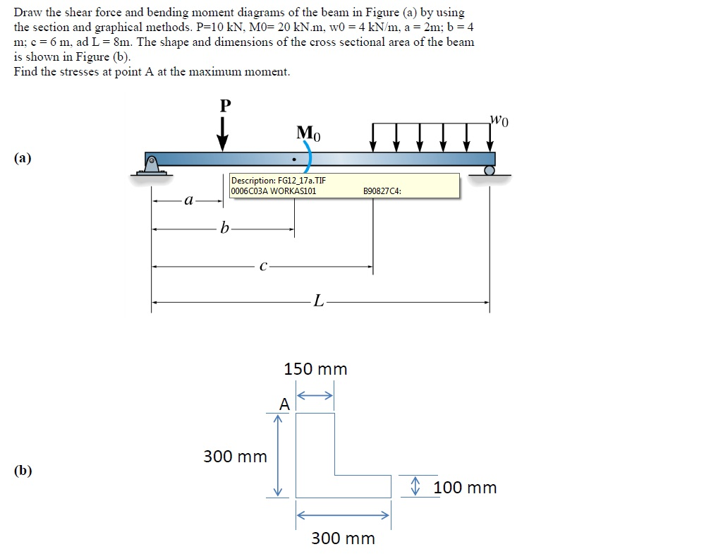 Draw The Shear Force And Bending Moment Diagrams O Cheggcom