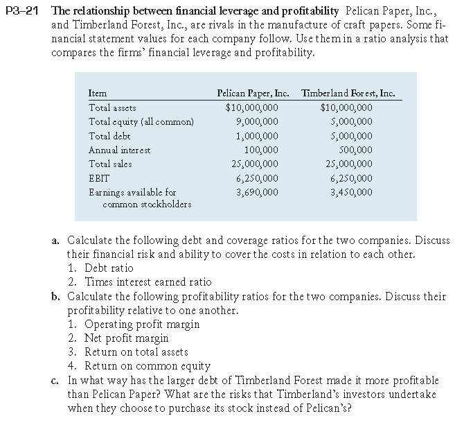 relationship between leverage and profitability