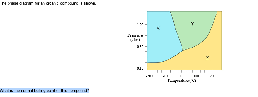 Solved The Phase Diagram For An Organic Compound Is Shown