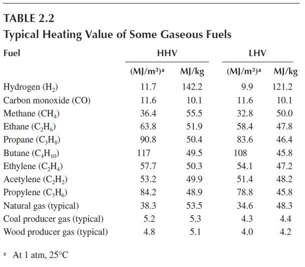 Heating Value Natural Gas Mj Kg