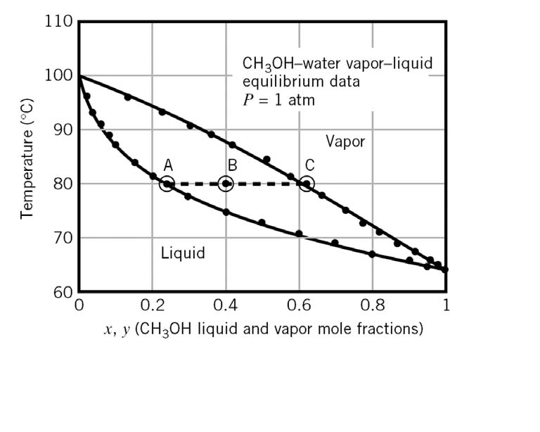 solved: a txy diagram for methanol?water mixtures at 1 atm ... benzyl chloride liquid vapor phase diagram liquid oxygen phase diagram