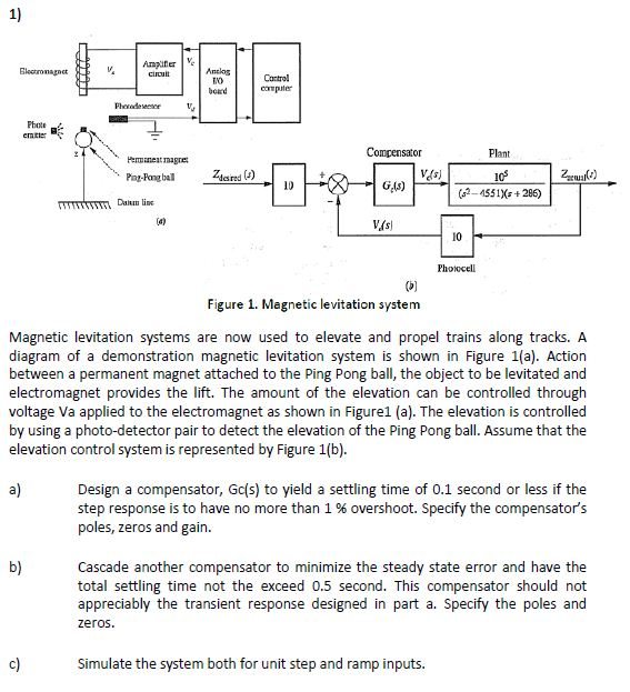 Figure 1. Magnetic levitation system Magnetic l