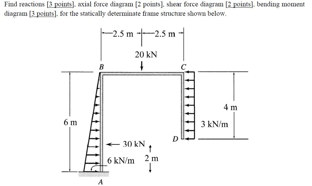 Axial Force Diagram Grude Interpretomics Co