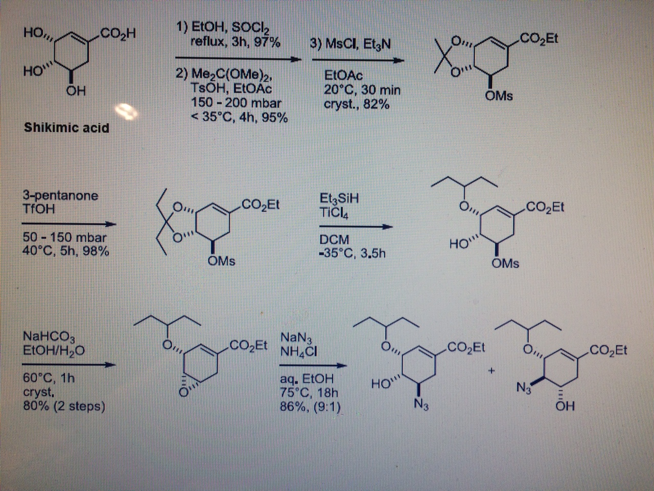 Uses of retrosynthesis
