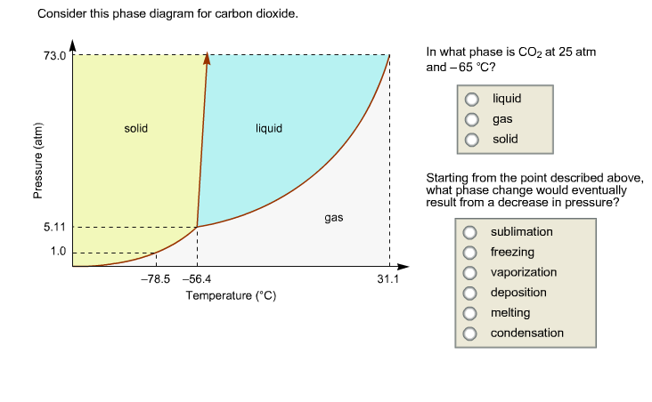 solved: consider this phase diagram for carbon dioxide. in... | chegg.com point triple diagramme de phase