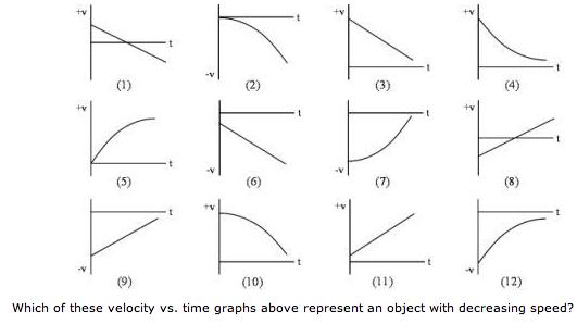speed vs velocity