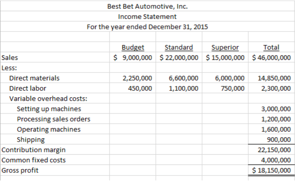 uses of activity based costing