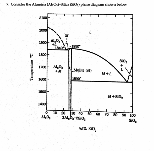 kcl phase diagram silica phase diagram consider the alumina (al_2o_3)-silica (sio_2) phas ...
