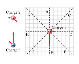 Superb Solved Below Are Free Body Diagrams For Three Electric Ch Wiring Digital Resources Instshebarightsorg